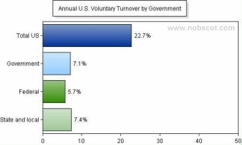 Employee Turnover Rates - Voluntary by Government (Sep/04 - Aug/05)