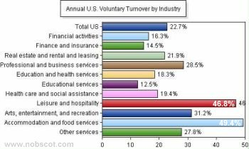 Employee Turnover Rates - Voluntary by Industry (continued) (Sep/04 - Aug/05)