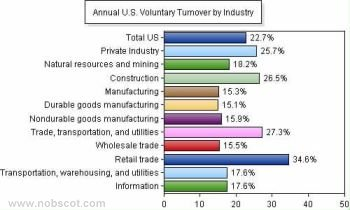 Employee Turnover Rates - Voluntary by Industry (Sep/04 - Aug/05)