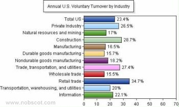 Employee Turnover Rates - Voluntary by Industry (Sep/05 - Aug/06)