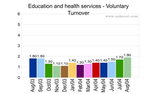annual employee turnover rate in indonesia