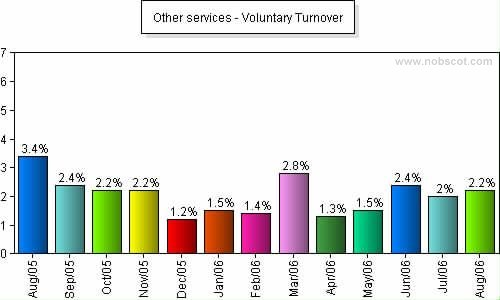 employee turnover in egypt